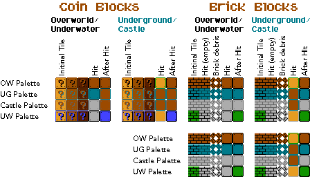 Item and Brick Blocks